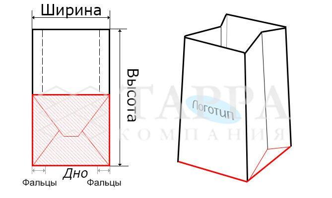 Бумажные пакеты схема.